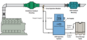 Oxydation catalyst and SCR system