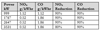 NOx and CO Emissions for IC engine Gas compressors