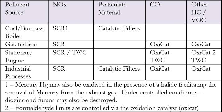 Type of SCR after-treatment